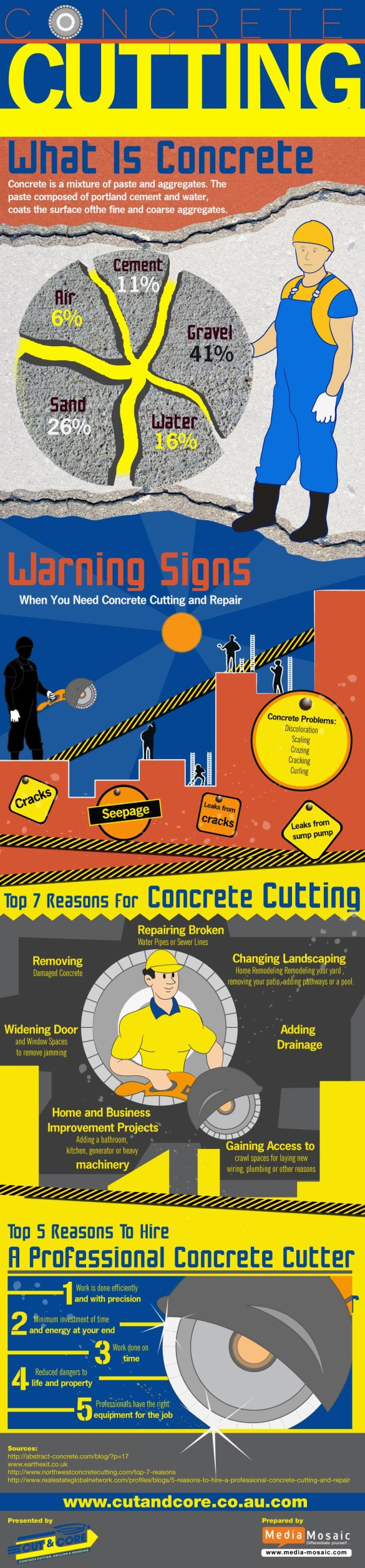 Concrete Cutting by Melbourne experts
